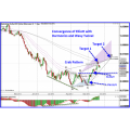 Elliott Wave Ultimate - A Must Have Blueprint For Professional Trading Success